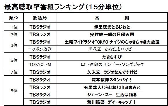 ニッポン 聴取 率 オールナイト