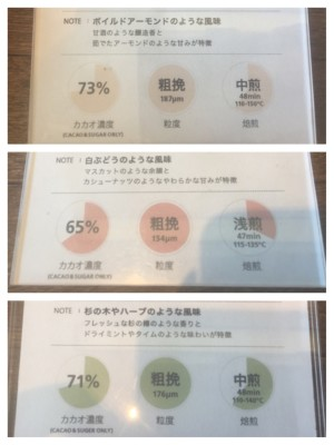 ▲カカオ豆の特徴を活かし調整されている板チョコの成分表