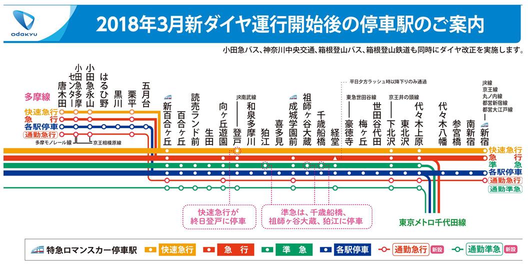 小田急 線